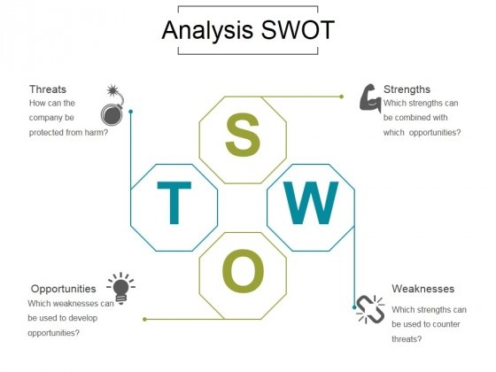 Analysis Swot Ppt PowerPoint Presentation Infographic Template
