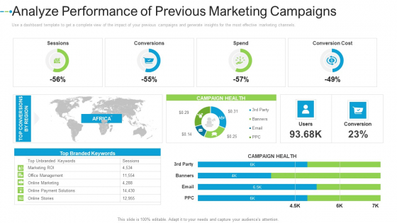 Analyze Performance Of Previous Marketing Campaigns Internet Marketing Strategies To Grow Your Business Topics PDF