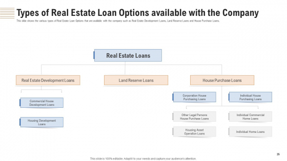 Analyzing_Real_Estate_Funding_Sources_With_Cost_Of_Borrowing_Ppt_PowerPoint_Presentation_Complete_Deck_With_Slides_Slide_25