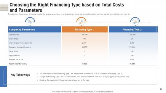Analyzing_Real_Estate_Funding_Sources_With_Cost_Of_Borrowing_Ppt_PowerPoint_Presentation_Complete_Deck_With_Slides_Slide_28