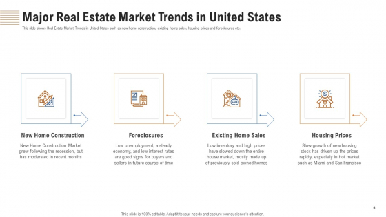 Analyzing_Real_Estate_Funding_Sources_With_Cost_Of_Borrowing_Ppt_PowerPoint_Presentation_Complete_Deck_With_Slides_Slide_6