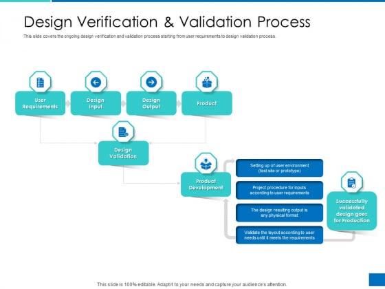 Analyzing Requirement Management Process Design Verification And Validation Process Inspiration PDF