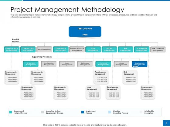Analyzing_Requirement_Management_Process_Ppt_PowerPoint_Presentation_Complete_Deck_With_Slides_Slide_9