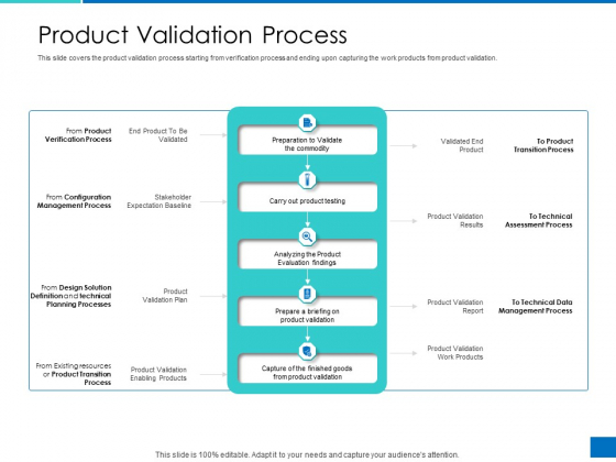 Analyzing Requirement Management Process Product Validation Process Icons PDF
