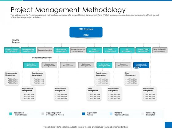 Analyzing Requirement Management Process Project Management Methodology Graphics PDF