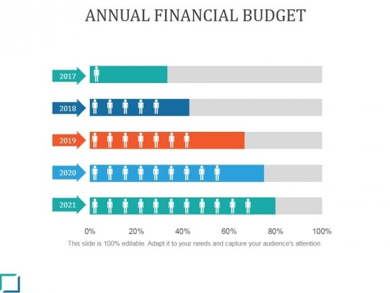 annual financial budget ppt powerpoint presentation gallery