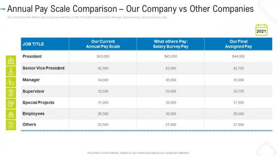 Annual Pay Scale Comparison Our Company Vs Other Companies Portrait PDF