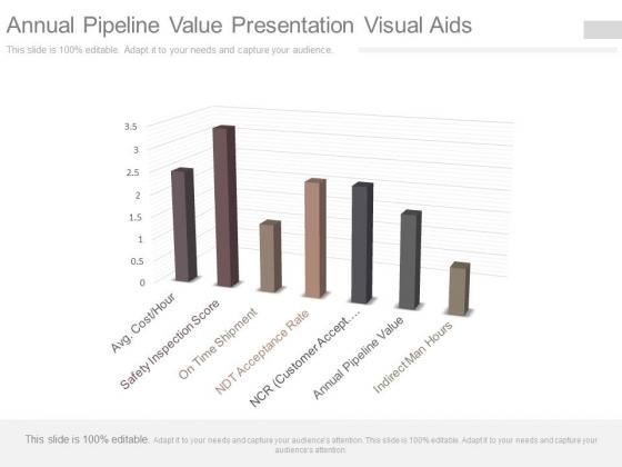 Annual Pipeline Value Presentation Visual Aids