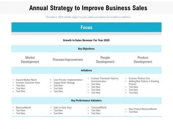 Annual Strategy To Improve Business Sales Ppt Powerpoint Presentation File Design Ideas Pdf