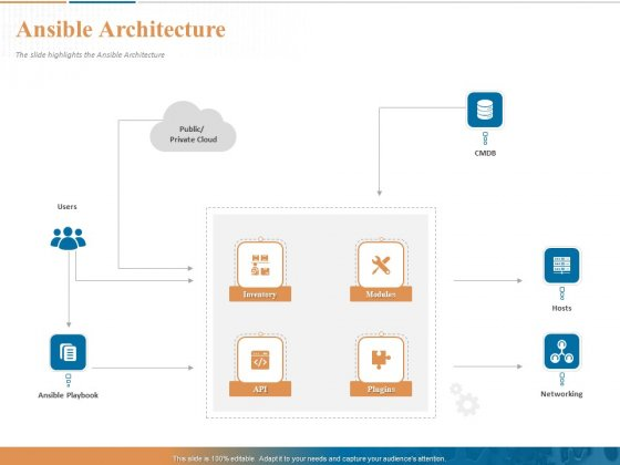 Ansible Hands On Introduction Ansible Architecture Ppt PowerPoint Presentation Ideas Shapes PDF