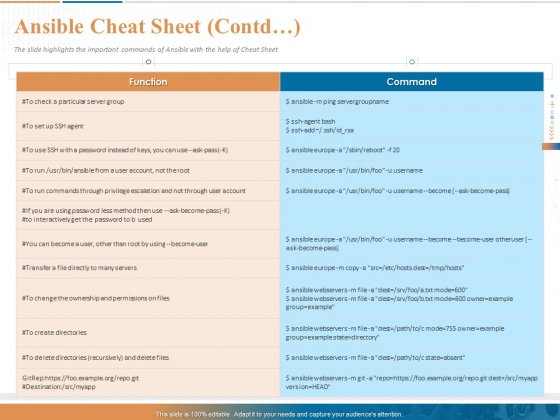 Ansible Hands On Introduction Ansible Cheat Sheet Contd Ppt PowerPoint Presentation Inspiration Graphics PDF