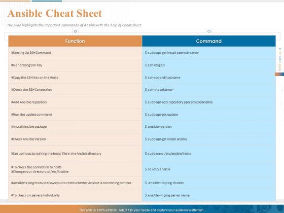 Ansible Hands On Introduction Ansible Cheat Sheet Ppt PowerPoint Presentation Visual Aids Model PDF