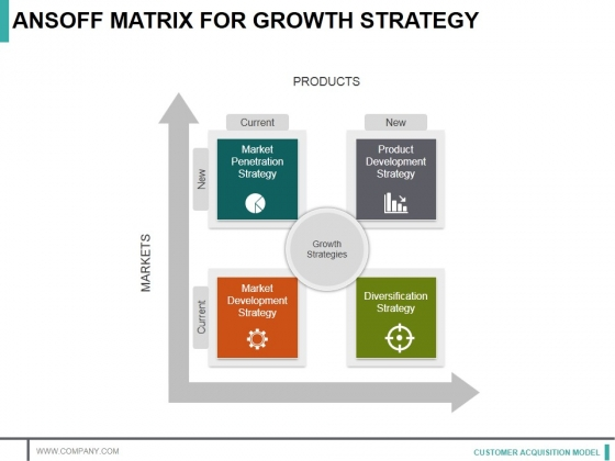 Ansoff Matrix For Growth Strategy Ppt PowerPoint Presentation Slides Gallery