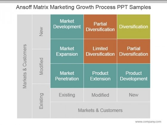 Ansoff Matrix Marketing Growth Process Ppt Samples