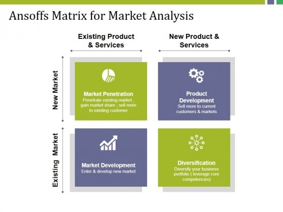 Ansoffs Matrix For Market Analysis Ppt PowerPoint Presentation Model Shapes