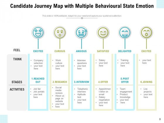 Applicant_Journey_Map_Growth_Challenges_Ppt_PowerPoint_Presentation_Complete_Deck_Slide_3