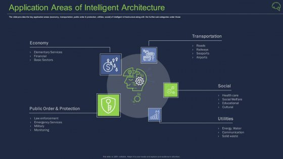 Application Areas Of Intelligent Architecture Ppt Styles Picture PDF