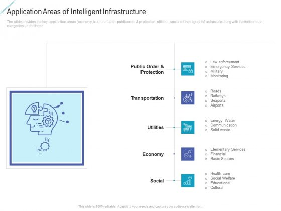 Application Areas Of Intelligent Infrastructure Clipart PDF