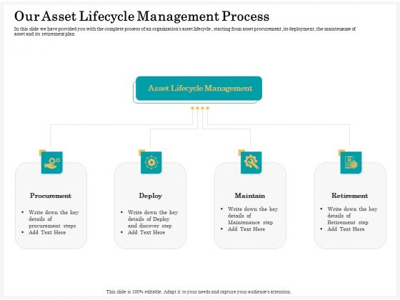 Application Life Cycle Analysis Capital Assets Our Asset Lifecycle Management Process Icons PDF