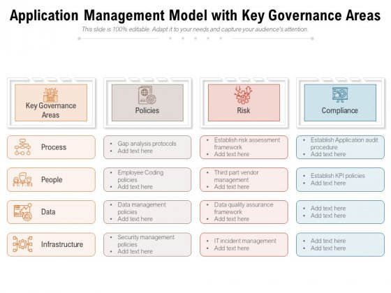 Application Management Model With Key Governance Areas Ppt PowerPoint Presentation Sample PDF