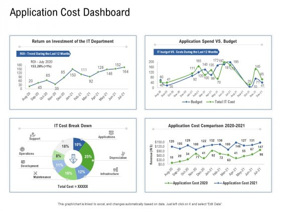 Application Performance Management Application Cost Dashboard Ppt Ideas Inspiration PDF