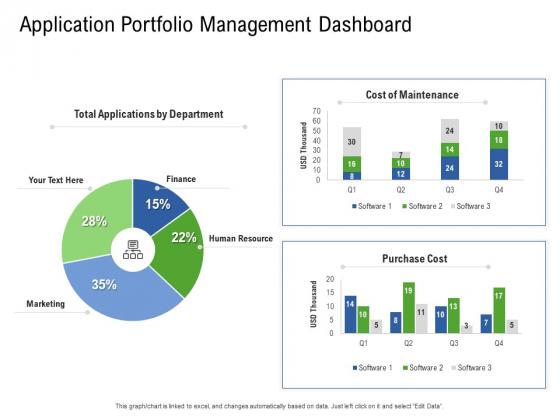 Application Performance Management Application Portfolio Management Dashboard Ppt Infographics Model PDF