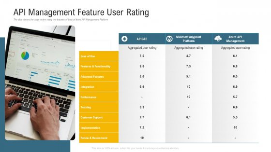 Application Programming Interface Administrative Marketplace API Management Feature User Rating Icons PDF