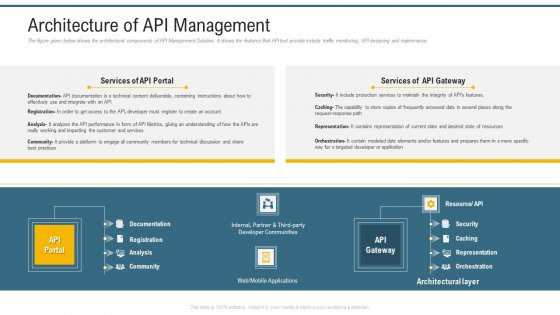 Application Programming Interface Administrative Marketplace Architecture Of API Management Clipart PDF