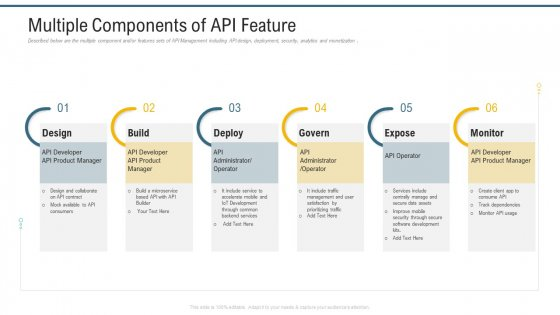 Application Programming Interface Marketplace Multiple Components Of API Feature Introduction PDF