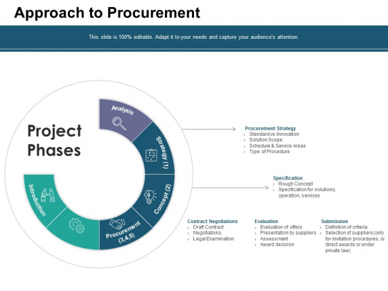 Approach To Procurement Ppt PowerPoint Presentation Gallery Graphics Example