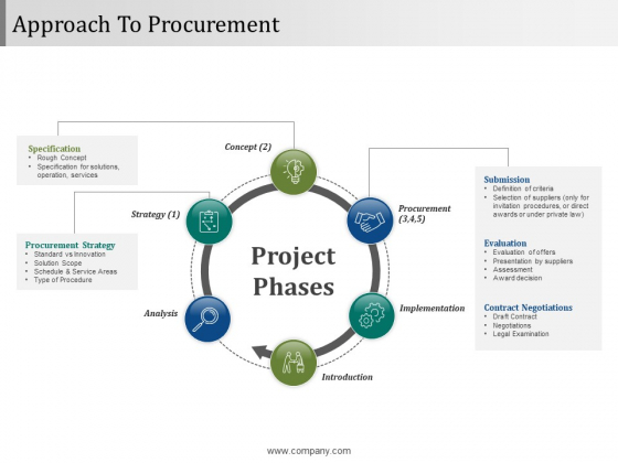 Approach To Procurement Ppt PowerPoint Presentation Gallery Microsoft