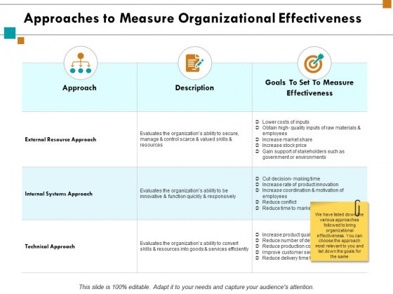 Approaches To Measure Organizational Effectiveness Ppt PowerPoint Presentation Infographic Template Summary
