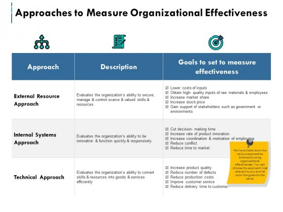 Approaches To Measure Organizational Effectiveness Ppt PowerPoint Presentation Summary Graphics Template