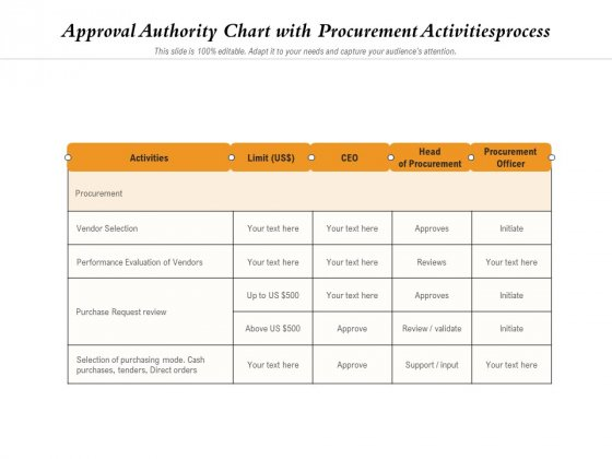 Approval Authority Chart With Procurement Activitiesprocess Ppt PowerPoint Presentation Gallery Graphics Template PDF