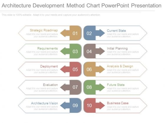 Architecture Development Method Chart Powerpoint Presentation