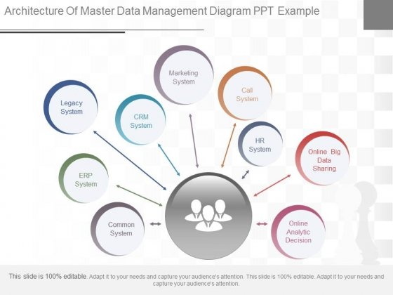 Architecture Of Master Data Management Diagram Ppt Example
