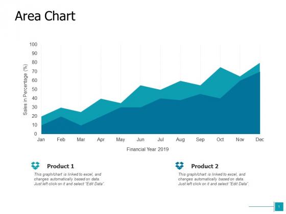 Area Chart Analysis Ppt Powerpoint Presentation Model Layout Ideas