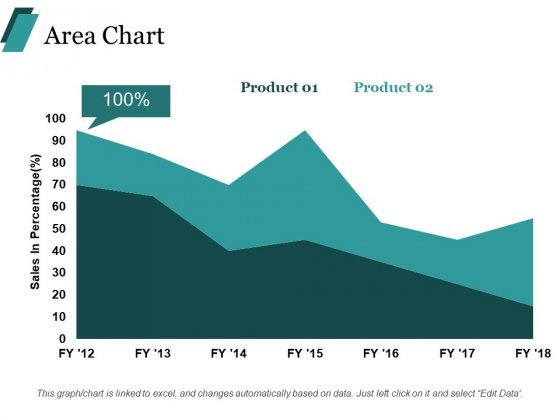 Area Chart Financial Ppt PowerPoint Presentation Styles Templates