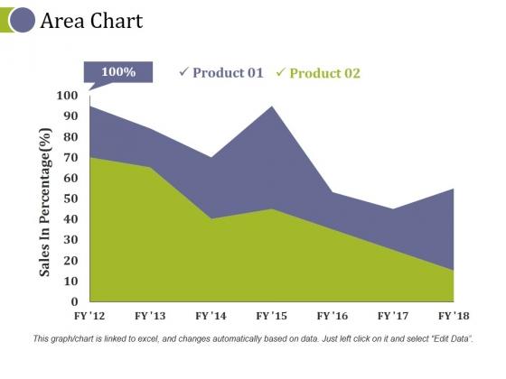 Area Chart Ppt PowerPoint Presentation Model Skills