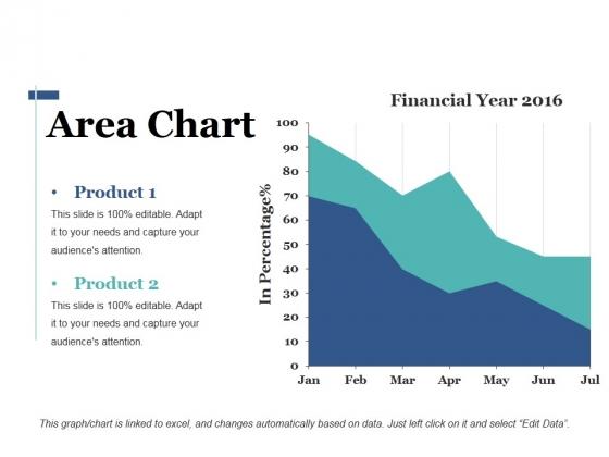 Area Chart Ppt PowerPoint Presentation Summary Sample