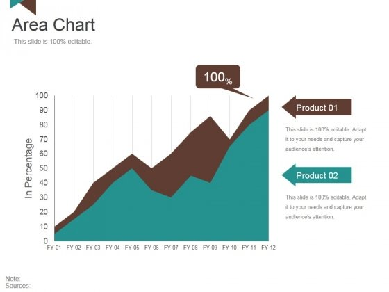 Area Chart Ppt PowerPoint Presentation Summary Shapes