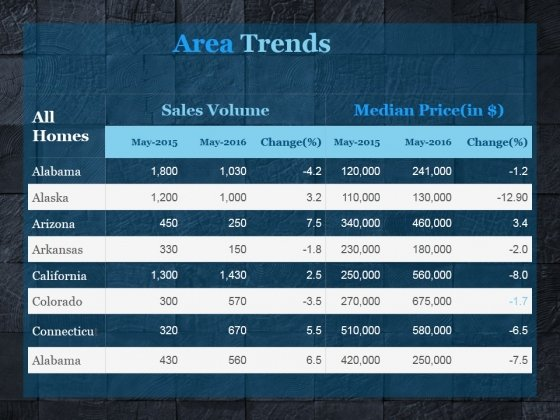 Area Trends Ppt PowerPoint Presentation Background Designs