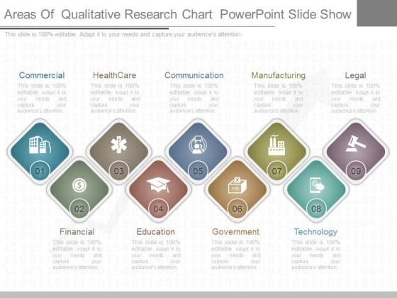 Areas Of Qualitative Research Chart Powerpoint Slide Show