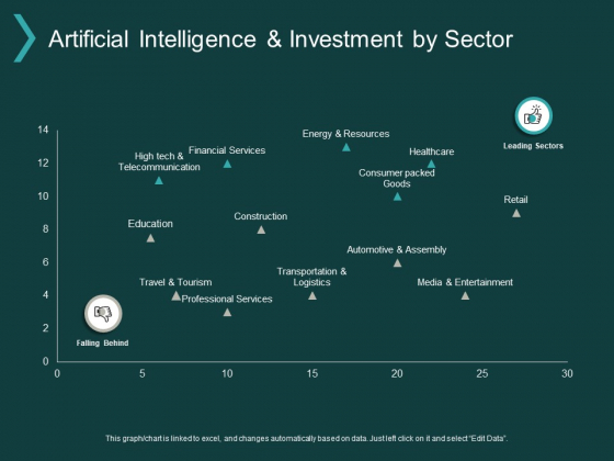 Artificial Intelligence And Investment By Sector Ppt PowerPoint Presentation Slides Topics