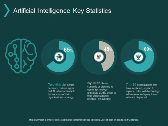 Artificial Intelligence Key Statistics Ppt PowerPoint Presentation File Clipart