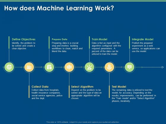 Artificial Intelligence Machine Learning Deep Learning How Does Machine Learning Work Ppt PowerPoint Presentation Gallery Background Image PDF