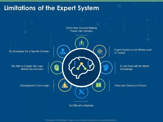 Artificial Intelligence Machine Learning Deep Learning Limitations Of The Expert System Ppt PowerPoint Presentation Portfolio Graphic Tips PDF