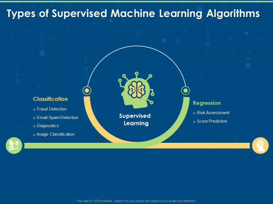 Artificial Intelligence Machine Learning Deep Learning Types Of Supervised Machine Learning Algorithms Ppt PowerPoint Presentation Outline Topics PDF
