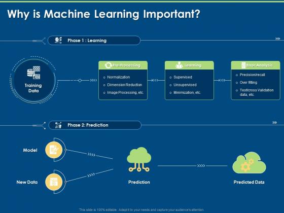 Artificial Intelligence Machine Learning Deep Learning Why Is Machine Learning Important Ppt PowerPoint Presentation Infographics Summary PDF