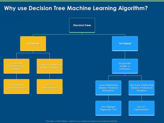 Artificial Intelligence Machine Learning Deep Learning Why Use Decision Tree Machine Learning Algorithm Ppt PowerPoint Presentation Icon Visuals PDF